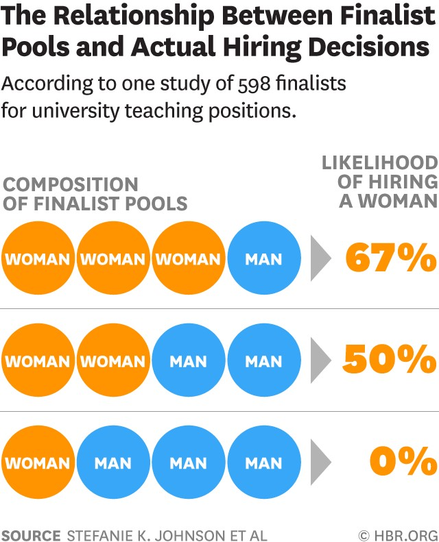 FEMtech_Studienzusammenfassung_#3_If There's Only One Woman in Your Candidate Pool, There's Statistically no Chance that She'll be Hired.jpg